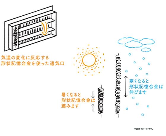 気温に反応する形状記憶合金